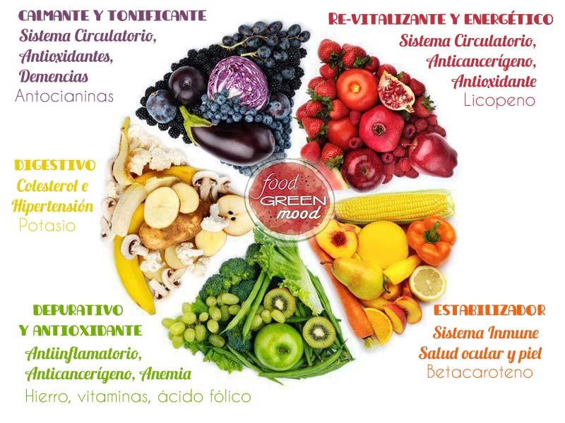 Colorea tu plato - Que alimentos son antioxidantes naturales ...