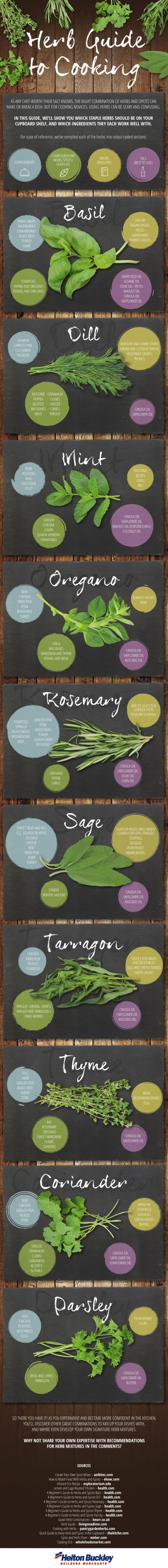 HerbCookingInfographic