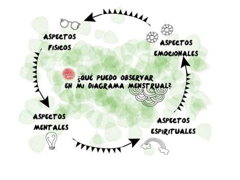 que_observar_en_mi_diagrama_menstrual